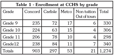 Table 1 CCHS enrollment by town