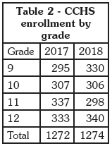 Table 2 CCHS enrollment by grade